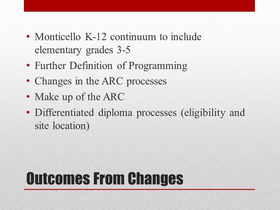 ARC Process Overview DETERMINE APP PLACEMENT ARC COMMITTEE INTERVENE SCHOOL CONTACT PARENT SCHOOL COMPLETE PACKET SCHOOL VET PACKETS Armstrong