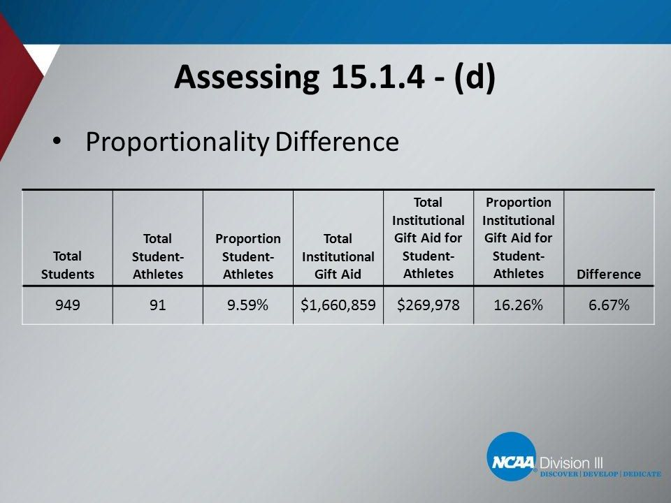 Assessing 15.1.4 - (d) Proportionality Difference 19 Total Students Total Student- Athletes Proportion Student- Athletes Total Institutional Gift Aid Total Institutional Gift Aid for Student- Athletes Proportion Institutional Gift Aid for Student- AthletesDifference 949919.59%$1,660,859$269,97816.26%6.67%