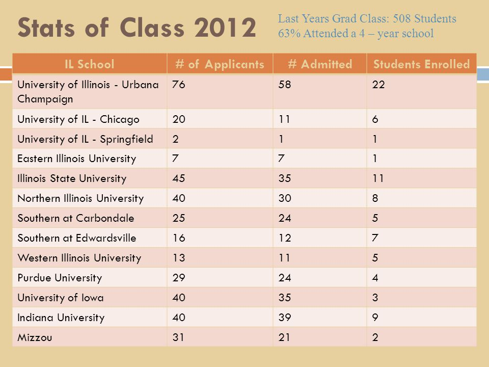 Stats of Class 2012 IL School# of Applicants# AdmittedStudents Enrolled University of Illinois - Urbana Champaign 765822 University of IL - Chicago20116 University of IL - Springfield211 Eastern Illinois University771 Illinois State University453511 Northern Illinois University40308 Southern at Carbondale25245 Southern at Edwardsville16127 Western Illinois University13115 Purdue University29244 University of Iowa40353 Indiana University40399 Mizzou31212 Last Years Grad Class: 508 Students 63% Attended a 4 – year school