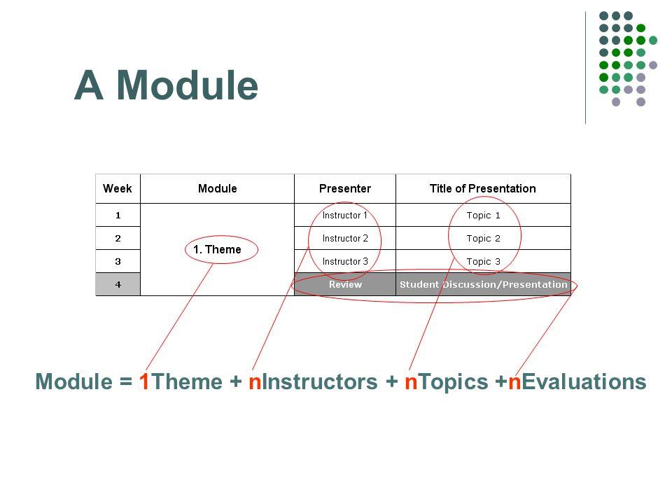 A Module Module = 1Theme + nInstructors + nTopics +nEvaluations