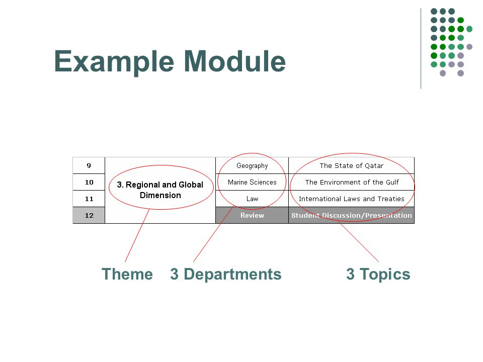 Example Module Theme 3 Departments3 Topics