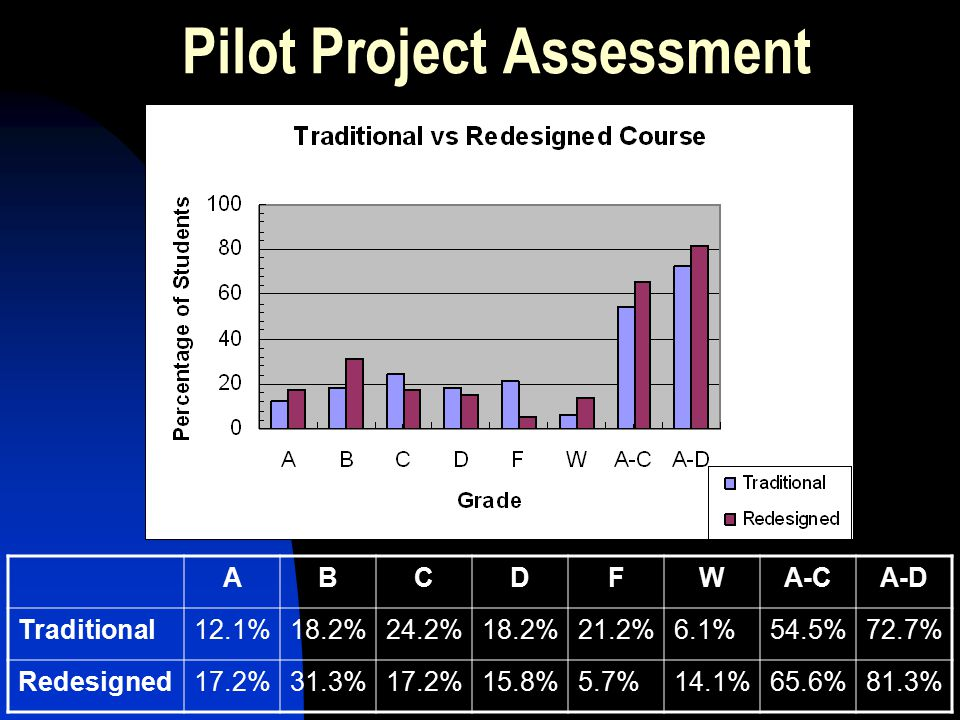 Pilot Project Assessment ABCDFWA-CA-D Traditional12.1%18.2%24.2%18.2%21.2%6.1%54.5%72.7% Redesigned17.2%31.3%17.2%15.8%5.7%14.1%65.6%81.3%