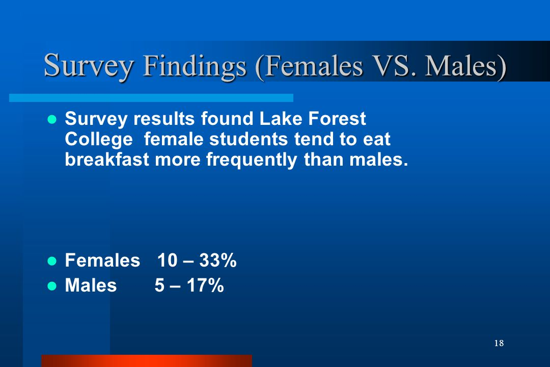 18 Survey Findings (Females VS. Males) Survey results found Lake Forest College female students tend to eat breakfast more frequently than males. Fema