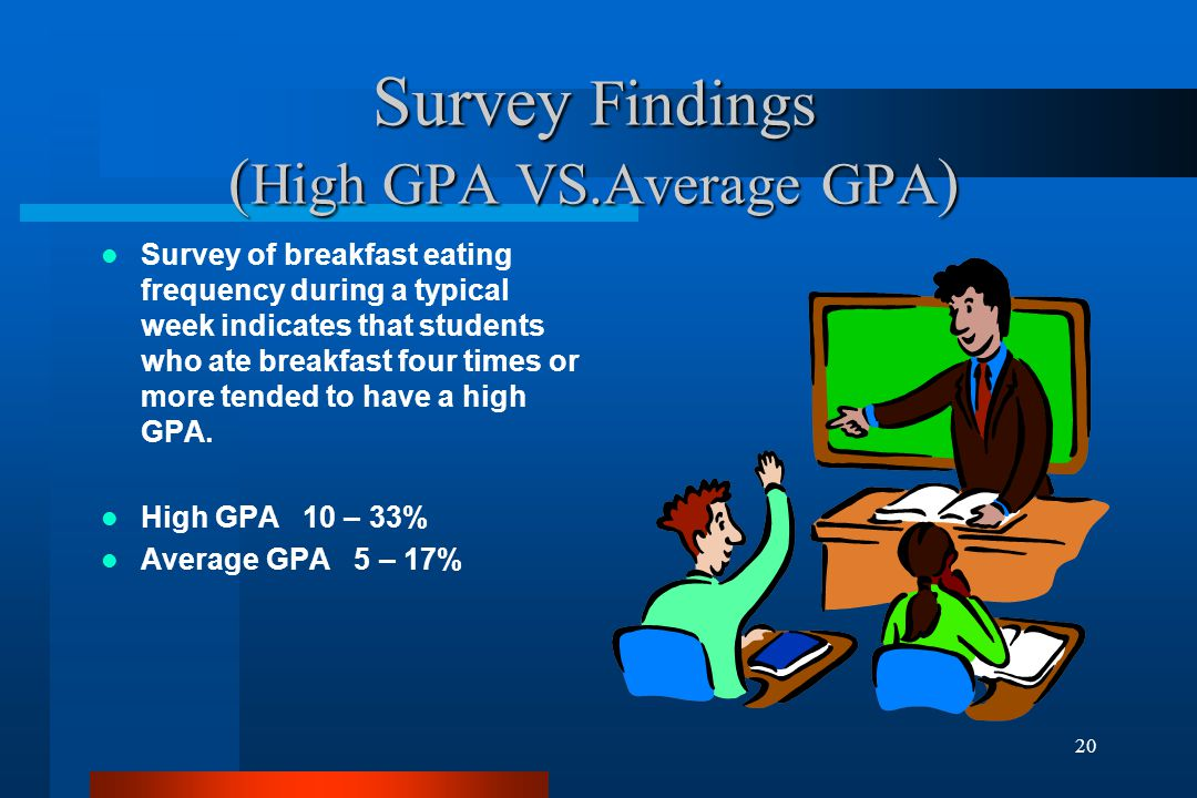 20 Survey Findings ( High GPA VS.Average GPA ) Survey of breakfast eating frequency during a typical week indicates that students who ate breakfast four times or more tended to have a high GPA.
