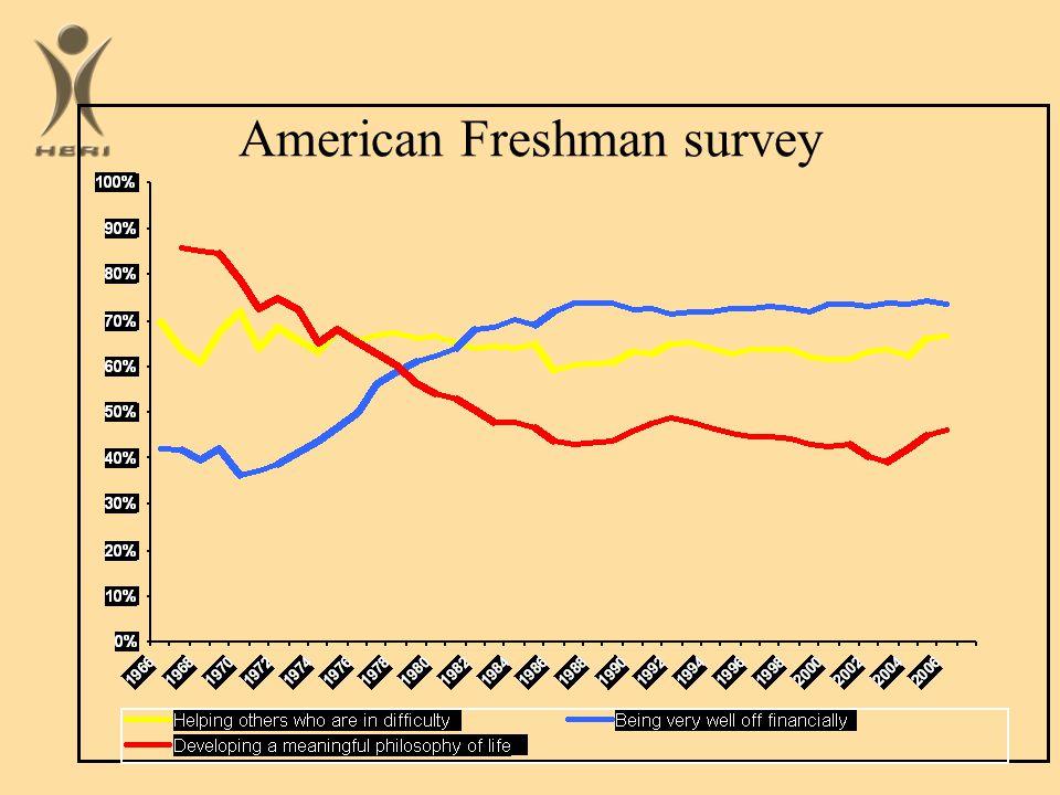American Freshman survey