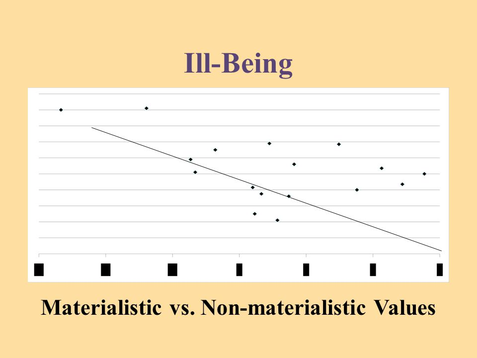 Ill-Being Materialistic vs. Non-materialistic Values