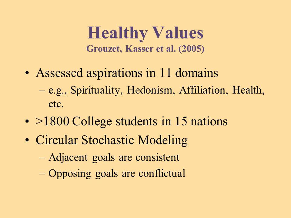 Healthy Values Grouzet, Kasser et al.
