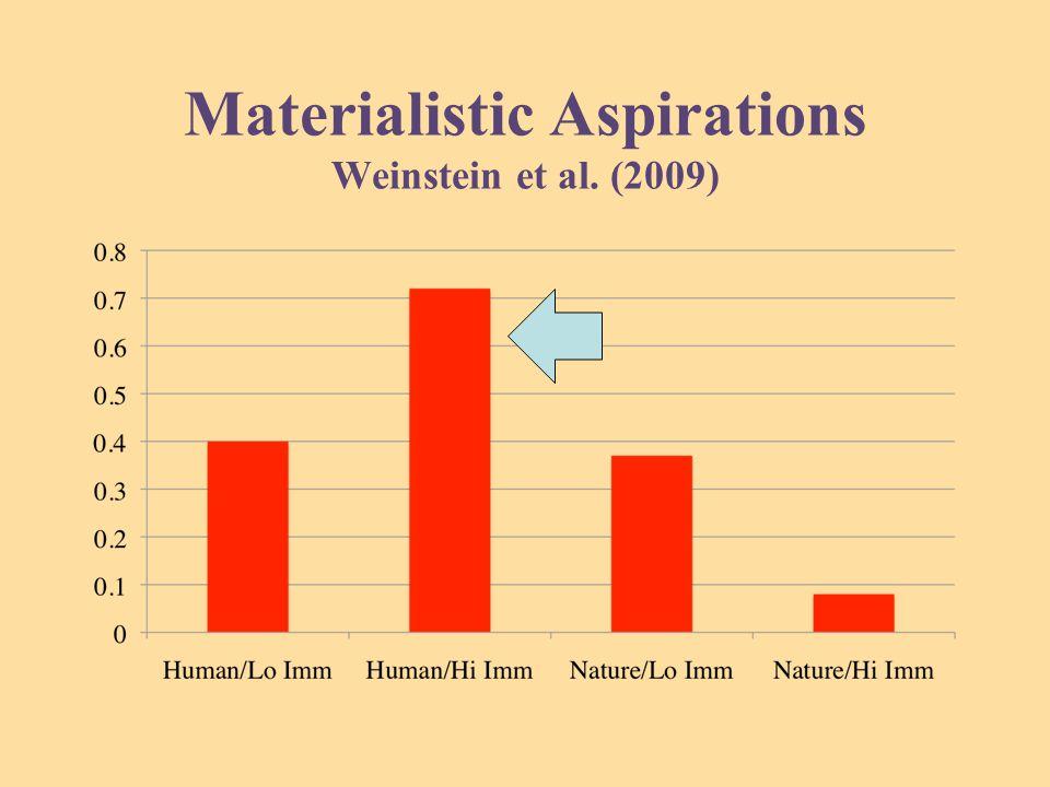 Materialistic Aspirations Weinstein et al. (2009)