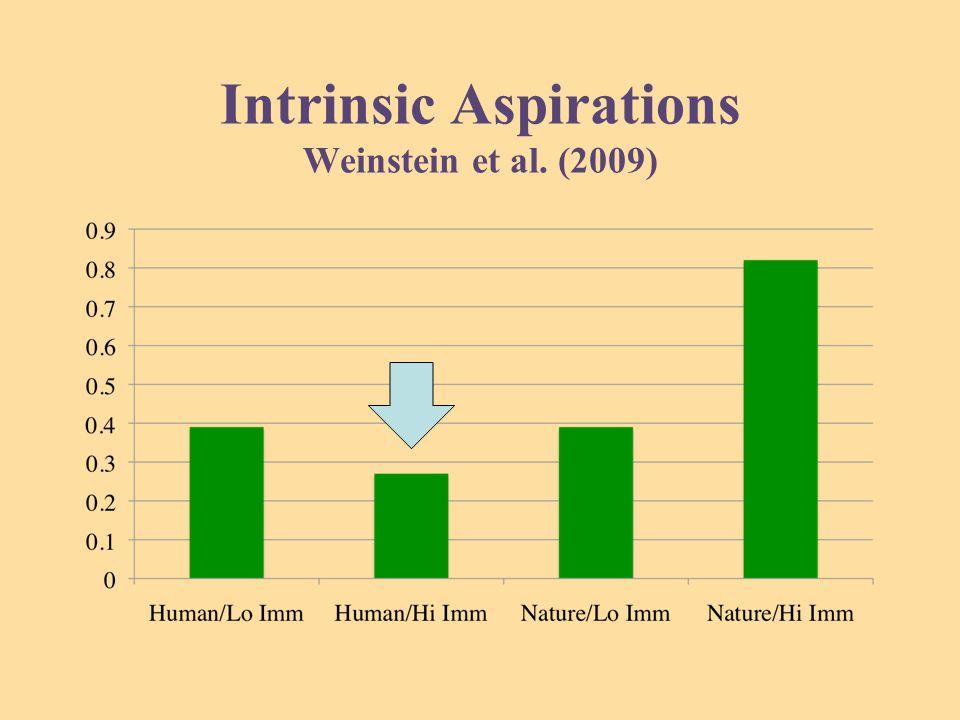Intrinsic Aspirations Weinstein et al. (2009)