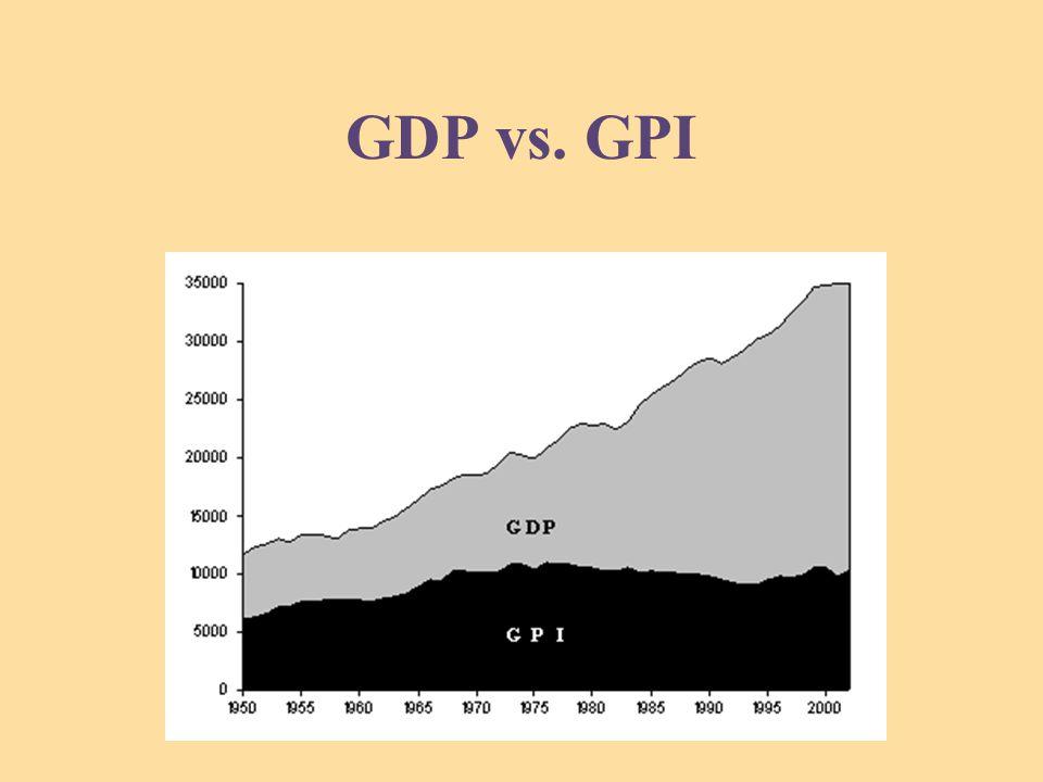 GDP vs. GPI