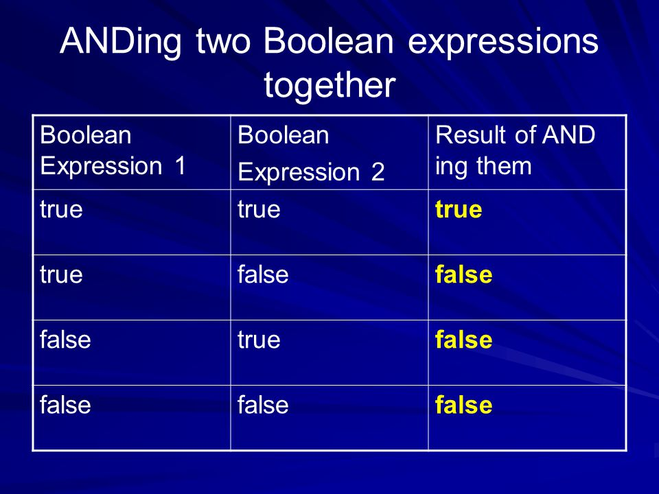 ANDing two Boolean expressions together Boolean Expression 1 Boolean Expression 2 Result of AND ing them true false truefalse