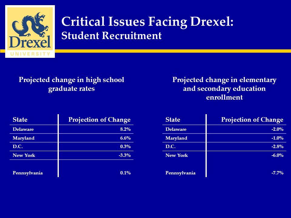 Critical Issues Facing Drexel: Student Recruitment Source: http://www.drexel.edu/statistics/prospective.asp#app_freshhttp://www.drexel.edu/statistics/prospective.asp#app_fresh Number of Freshman Applications