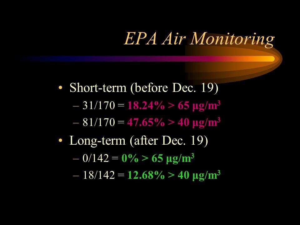 EPA Air Monitoring Short-term (before Dec. 19) –31/170 = 18.24% > 65 μg/m 3 –81/170 = 47.65% > 40 μg/m 3 Long-term (after Dec. 19) –0/142 = 0% > 65 μg
