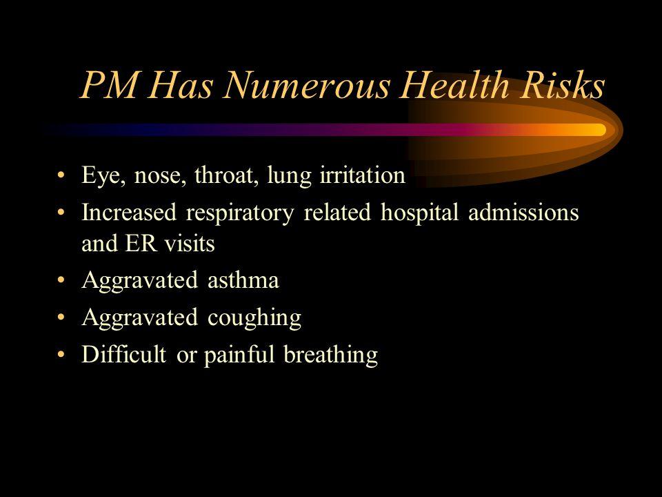 EPA Air Monitoring Asbestos – shown (by Prof.