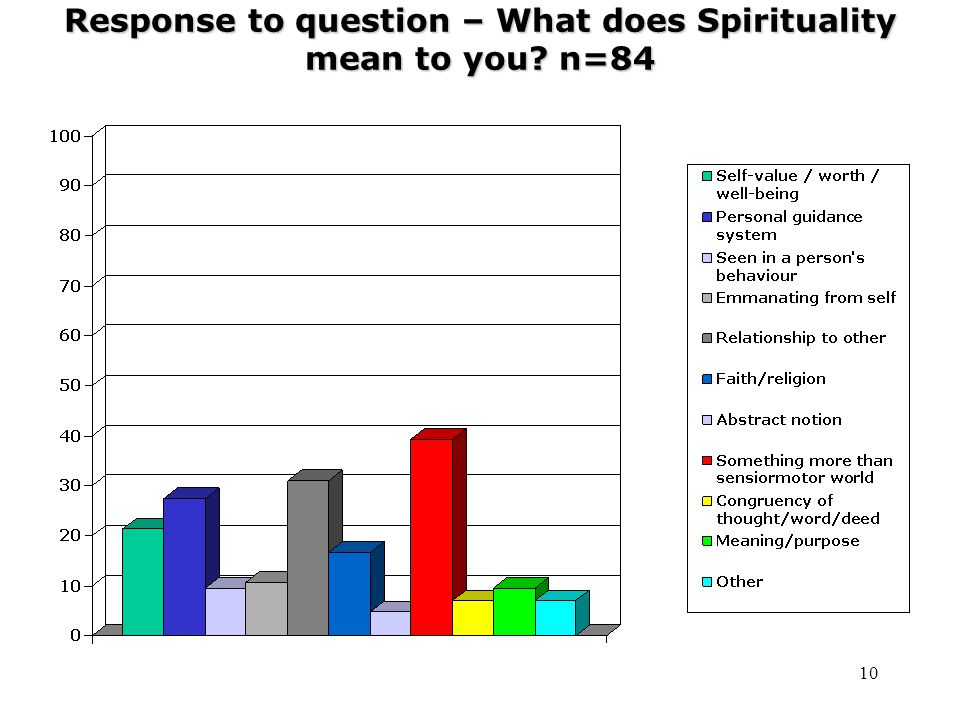 10 Response to question – What does Spirituality mean to you n=84