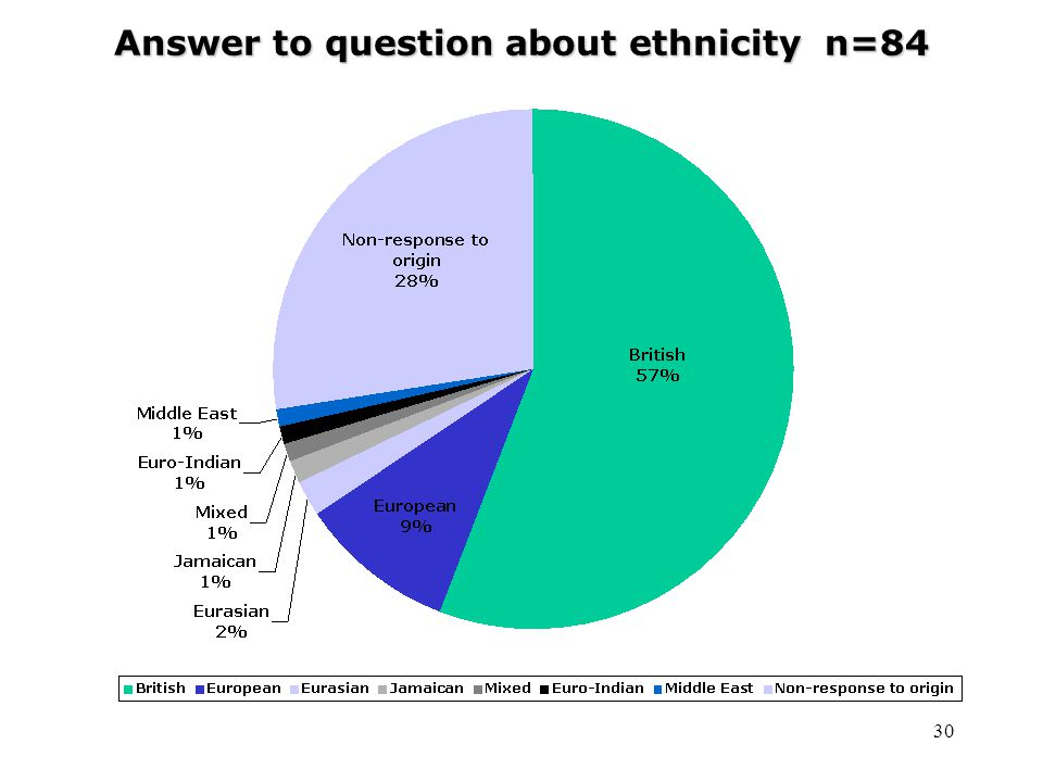 30 Answer to question about ethnicity n=84