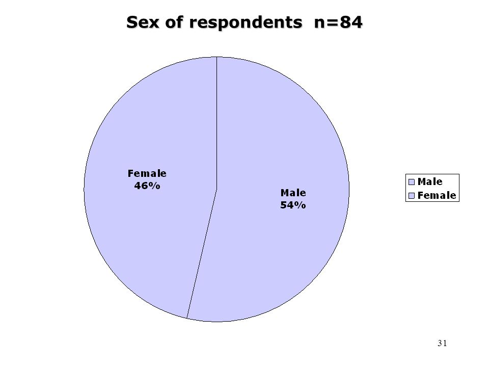 31 Sex of respondents n=84