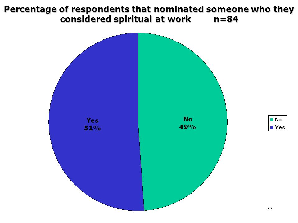 33 Percentage of respondents that nominated someone who they considered spiritual at work n=84
