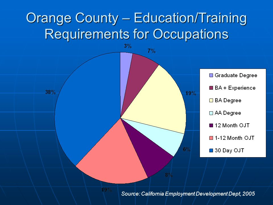 Orange County – Education/Training Requirements for Occupations Source: California Employment Development Dept, 2005