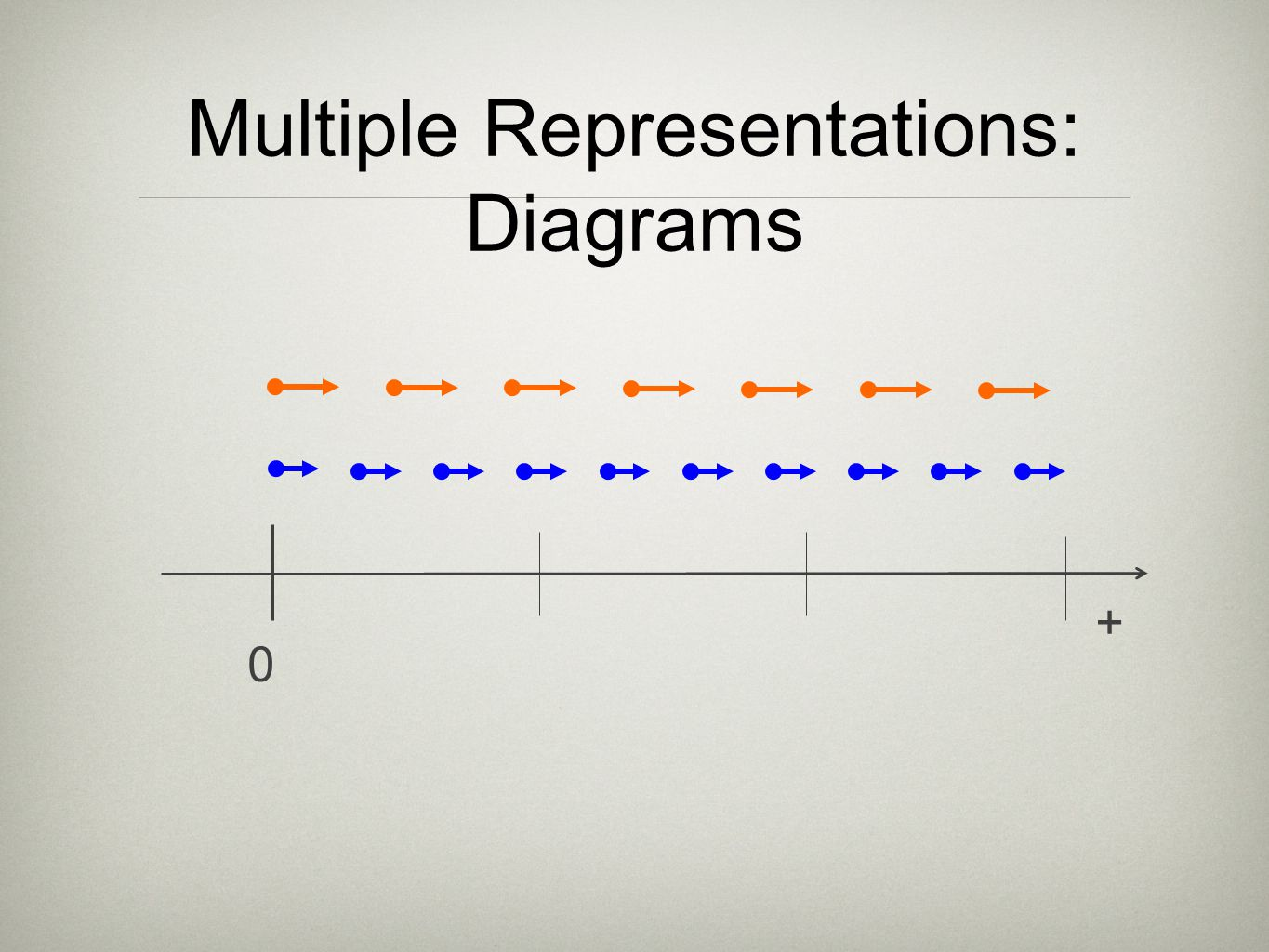 Multiple Representations: Diagrams 0 +