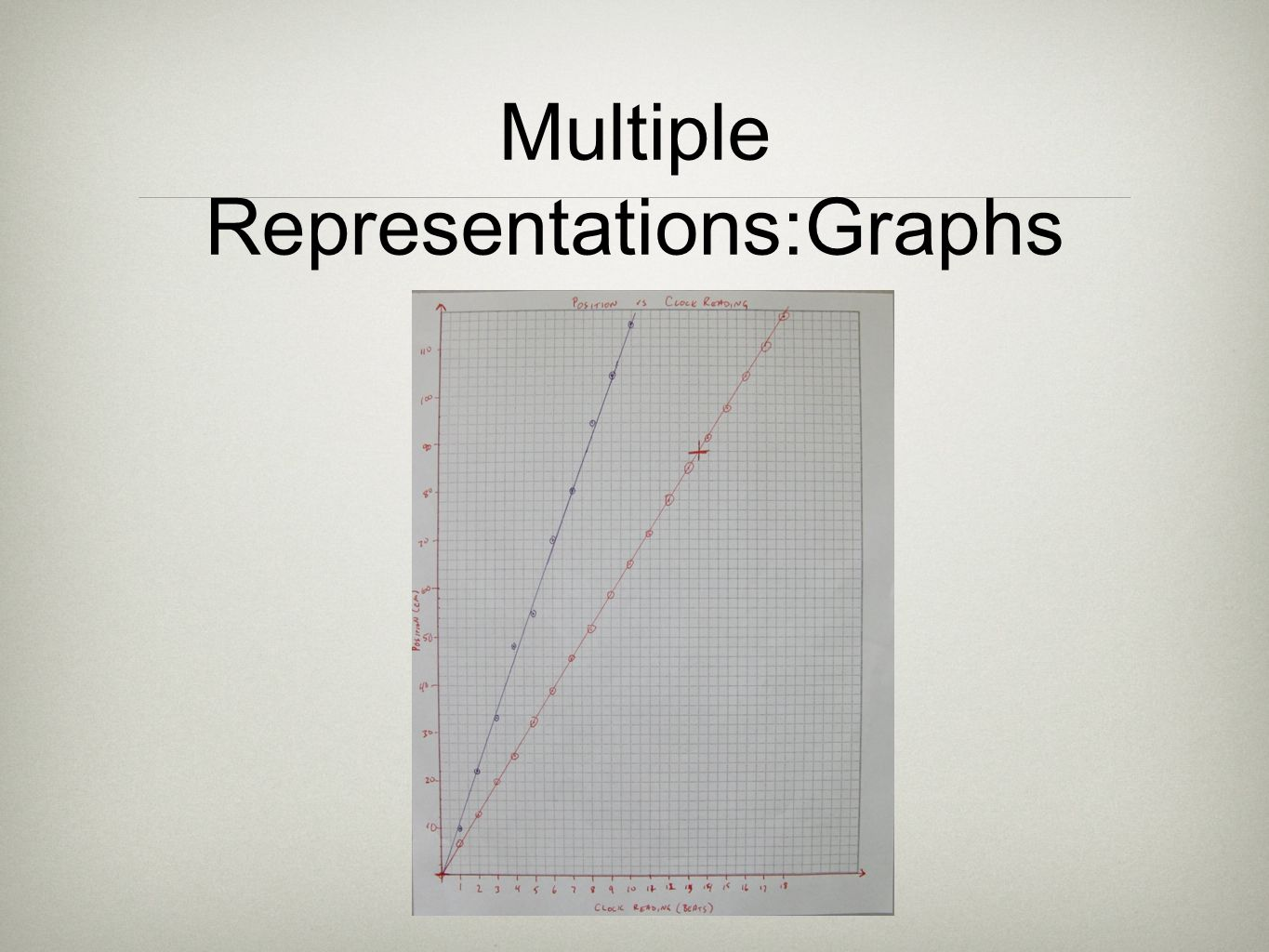 Multiple Representations:Graphs