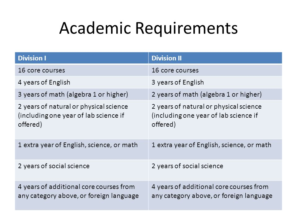 Academic Requirements Division IDivision II 16 core courses 4 years of English3 years of English 3 years of math (algebra 1 or higher)2 years of math (algebra 1 or higher) 2 years of natural or physical science (including one year of lab science if offered) 1 extra year of English, science, or math 2 years of social science 4 years of additional core courses from any category above, or foreign language