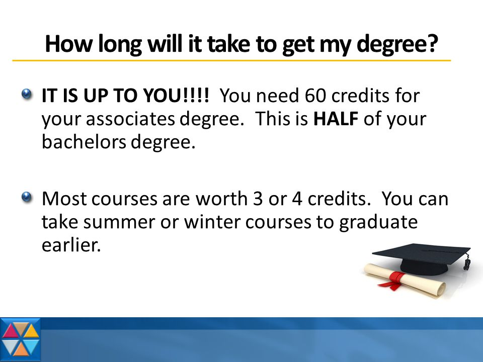 How long will it take to get my degree.IT IS UP TO YOU!!!.