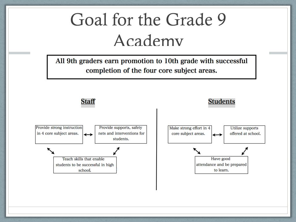 Goal for the Grade 9 Academy