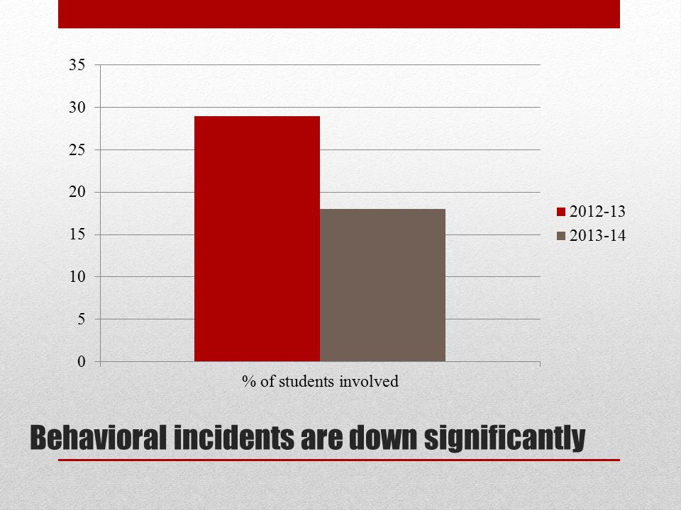 Behavioral incidents are down significantly