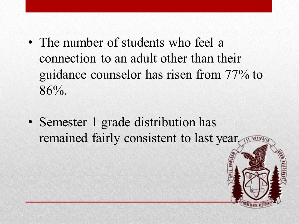 The number of students who feel a connection to an adult other than their guidance counselor has risen from 77% to 86%.