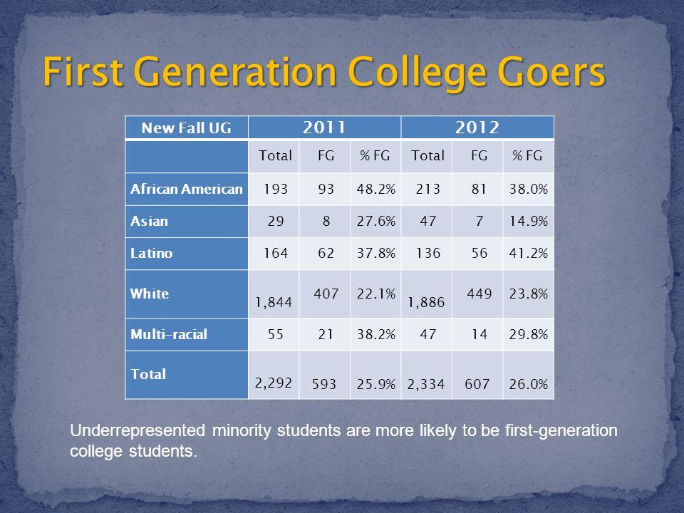 New Fall UG 20112012 Total FG% FG Total FG% FG African American 193 9348.2% 213 8138.0% Asian 29 827.6% 47 714.9% Latino 164 6237.8% 136 5641.2% White