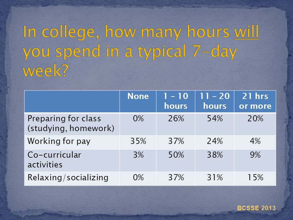 None1 – 10 hours 11 – 20 hours 21 hrs or more Preparing for class (studying, homework) 0%26%54%20% Working for pay35%37%24%4% Co-curricular activities