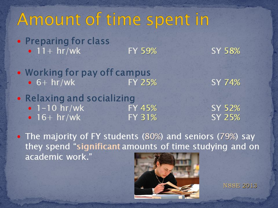 Preparing for class 59%58% 11+ hr/wkFY 59%SY 58% Working for pay off campus 25%74% 6+ hr/wkFY 25%SY 74% Relaxing and socializing 45%52% 1-10 hr/wkFY 45%SY 52% 31%25% 16+ hr/wkFY 31%SY 25% 80%79% The majority of FY students (80%) and seniors (79%) say they spend significant amounts of time studying and on academic work. NSSE 2013
