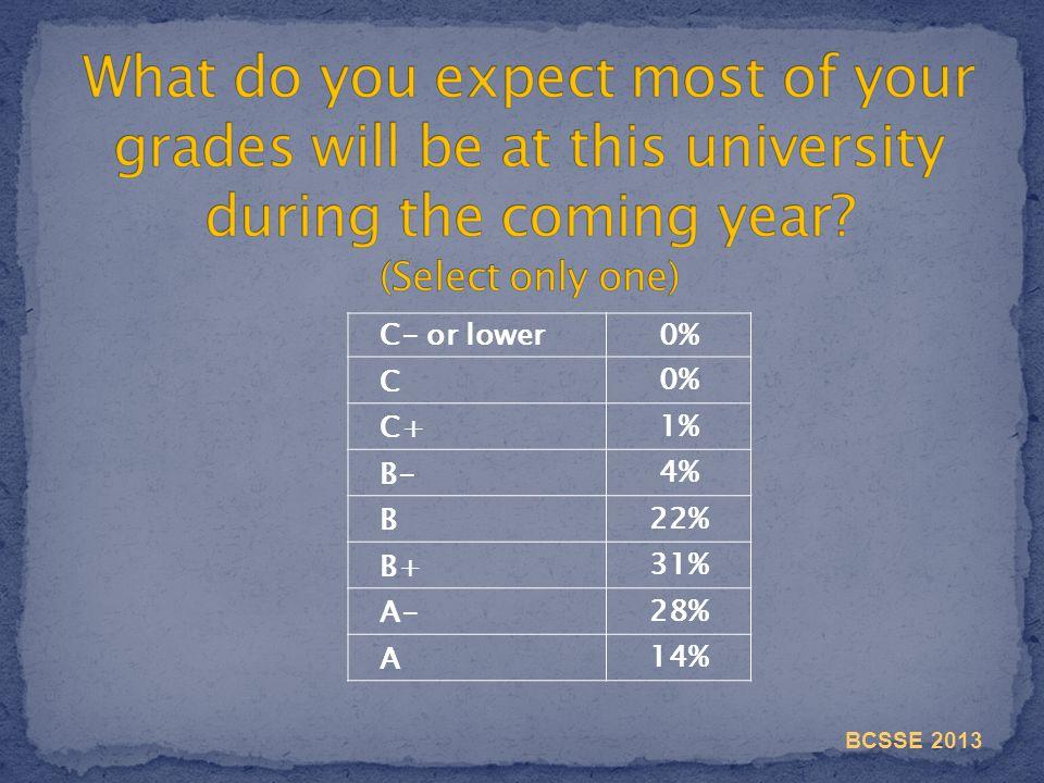 C- or lower 0% C C+ 1% B- 4% B 22% B+ 31% A- 28% A 14% BCSSE 2013