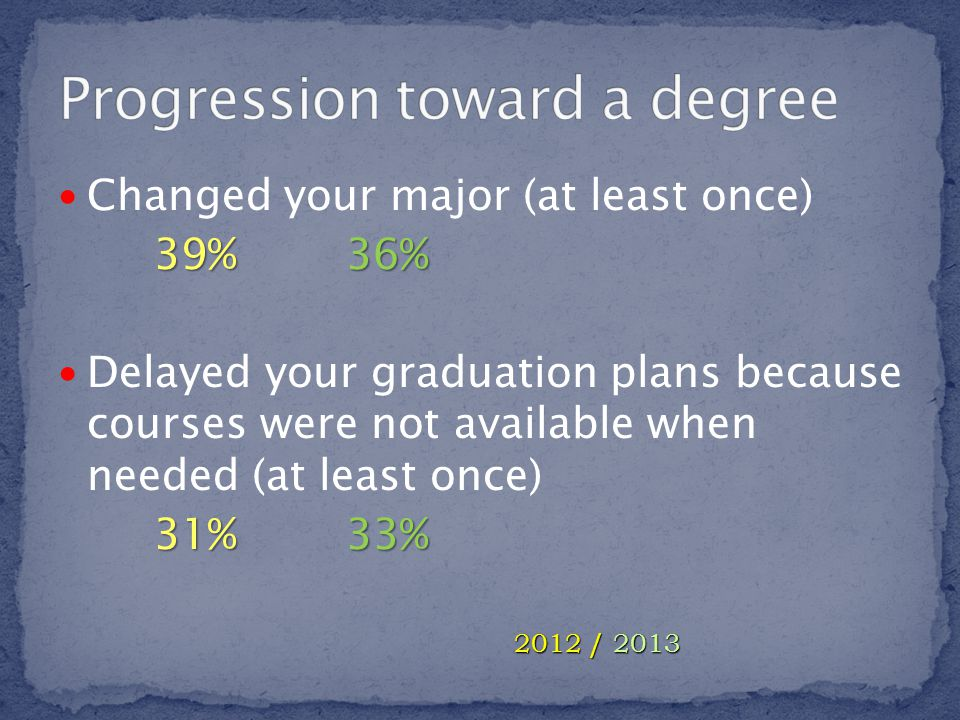 Changed your major (at least once) 39%36% Delayed your graduation plans because courses were not available when needed (at least once) 31%33% 2012 / 2