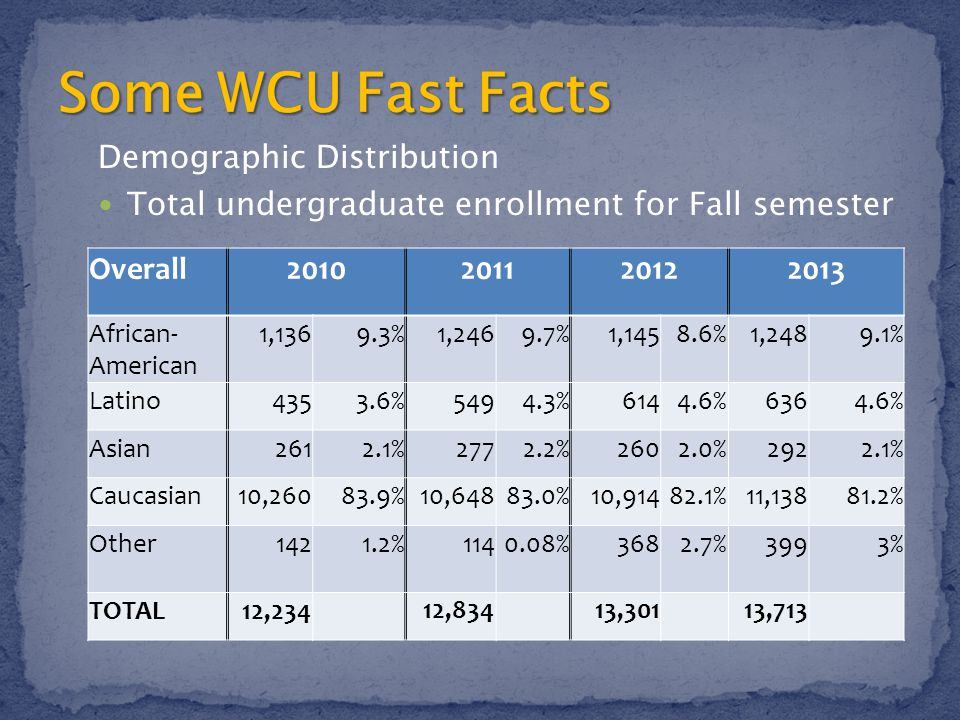 Demographic Distribution Total undergraduate enrollment for Fall semester Overall2010201120122013 African- American 1,1369.3%1,2469.7%1,1458.6%1,2489.