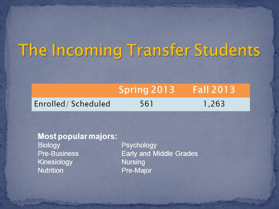Spring 2013Fall 2013 Enrolled/ Scheduled 5611,263 Most popular majors: BiologyPsychology Pre-BusinessEarly and Middle Grades KinesiologyNursing NutritionPre-Major