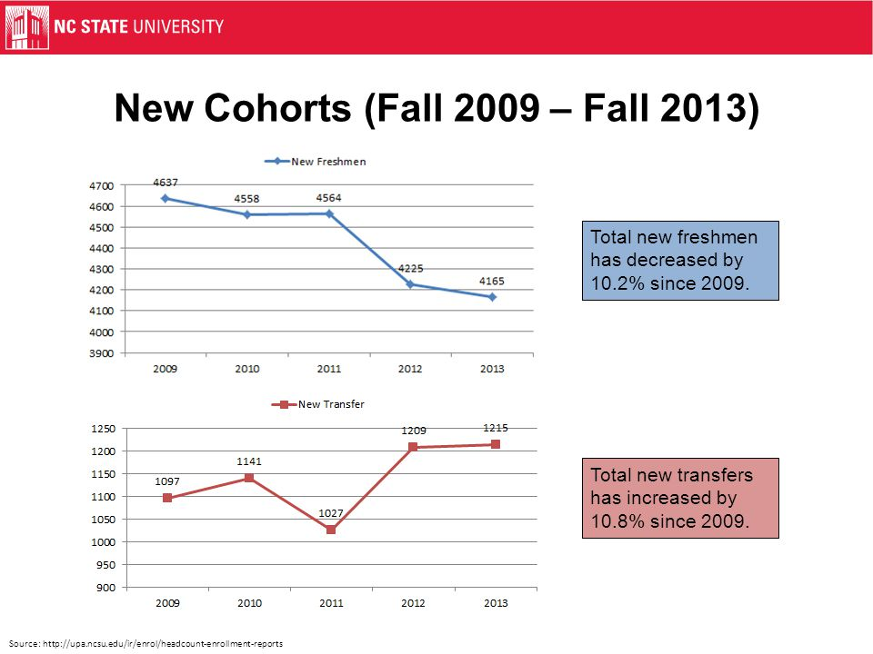 New Cohorts (Fall 2009 – Fall 2013) Source: http://upa.ncsu.edu/ir/enrol/headcount-enrollment-reports Total new freshmen has decreased by 10.2% since 2009.