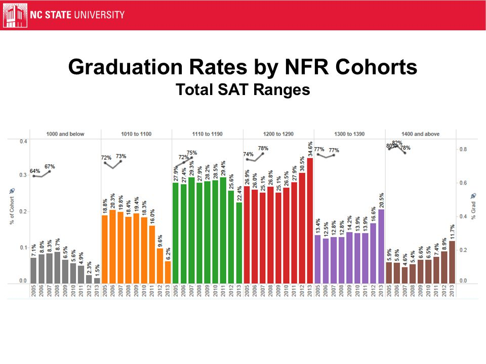 Graduation Rates by NFR Cohorts Total SAT Ranges