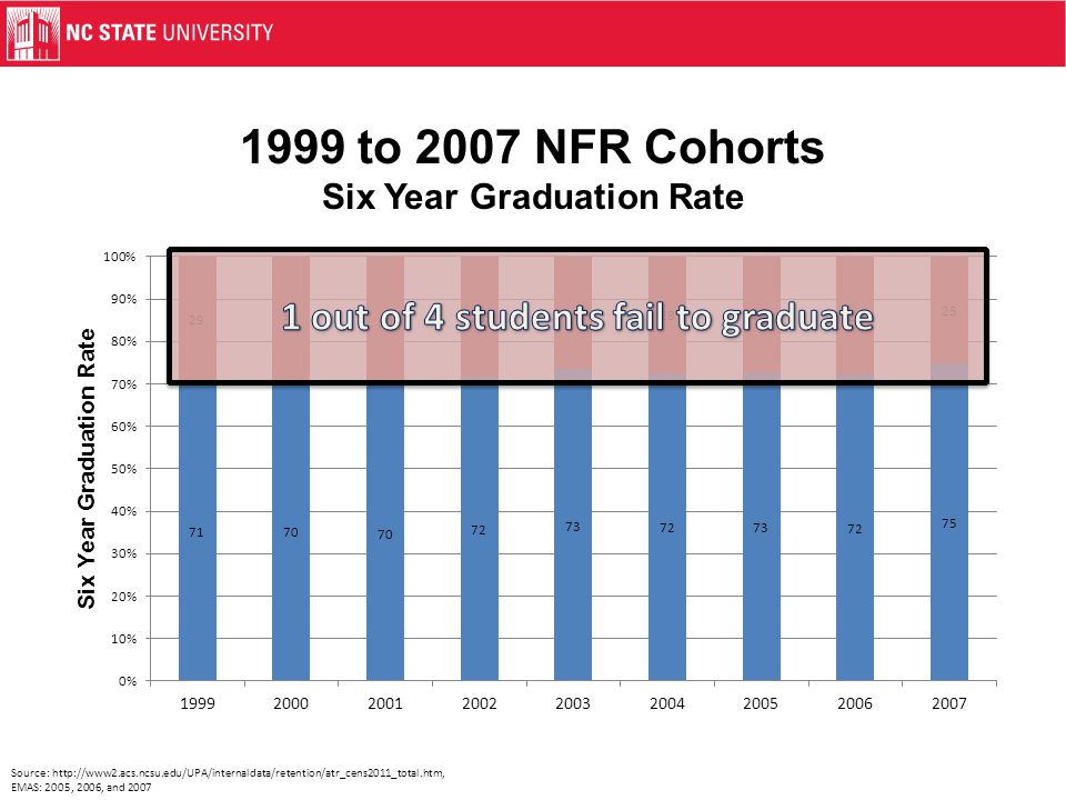 1999 to 2007 NFR Cohorts Six Year Graduation Rate Source: http://www2.acs.ncsu.edu/UPA/internaldata/retention/atr_cens2011_total.htm, EMAS: 2005, 2006