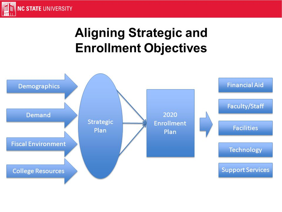 2020 Enrollment Plan Goals Improve the quality and standing of NC State's academic programs Ensure access for North Carolinians to programs that are unique within the UNC System, while emphasizing competitive excellence in programs offered by other campuses http://upa.ncsu.edu/plan/enrl/2020-enrollment-plan