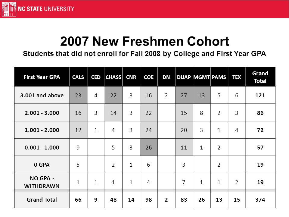 2007 New Freshmen Cohort Students that did not enroll for Fall 2008 by College and First Year GPA First Year GPA CALSCEDCHASSCNRCOEDNDUAPMGMTPAMSTEX G