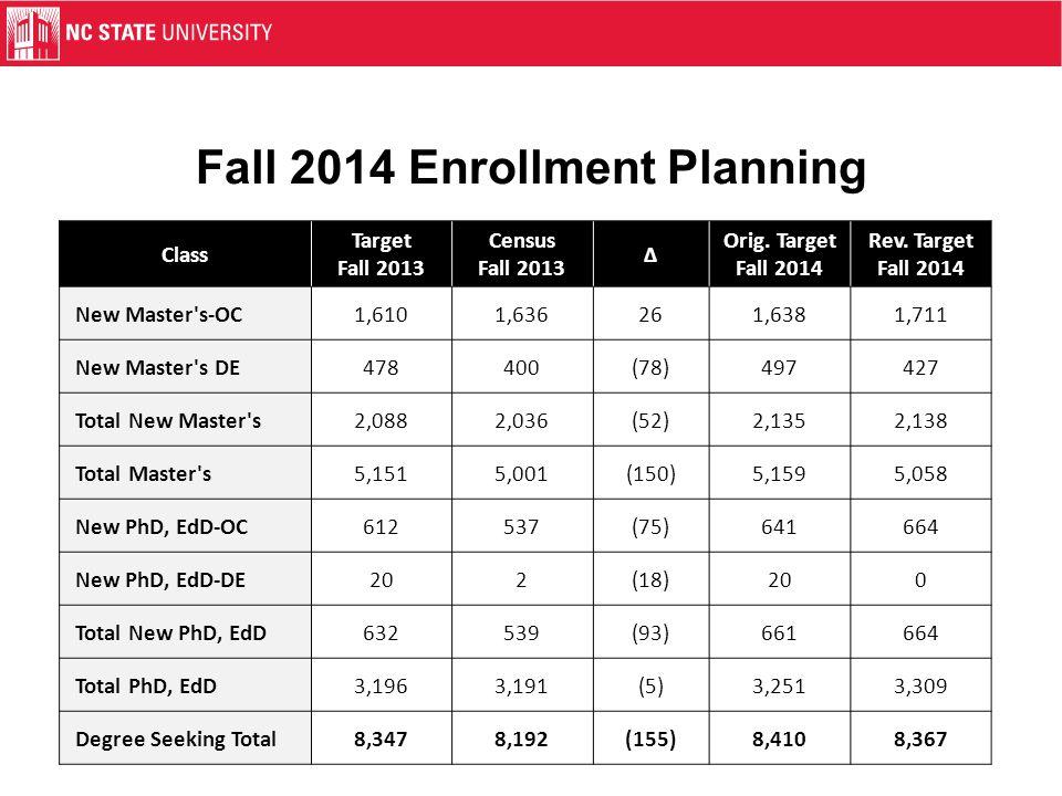 Fall 2014 Enrollment Planning Class Target Fall 2013 Census Fall 2013 Δ Orig.