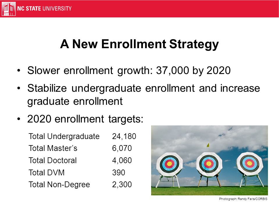 NC State Total Enrollment History (with year-to-year changes) Source: http://upa.ncsu.edu/univ/hist/enrollment-history