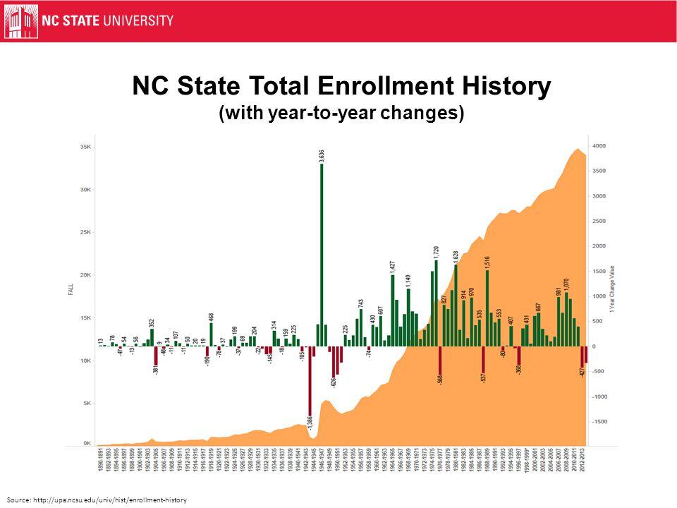 2009 vs. 2013 NFR* Cohort Total SAT Change *NFR = New Freshman