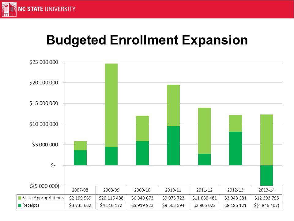 Budgeted Enrollment Expansion