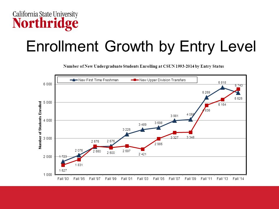 Enrollment Growth by Entry Level