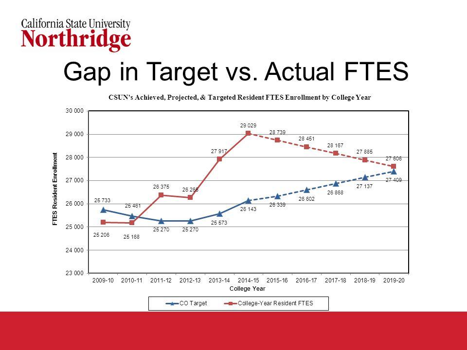 Gap in Target vs. Actual FTES