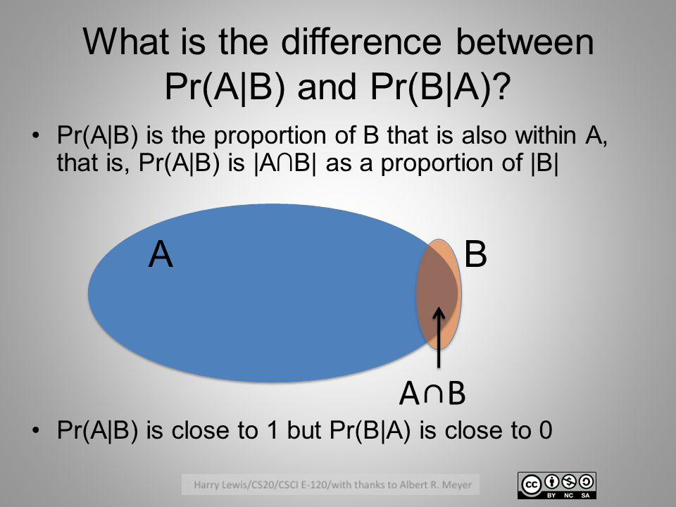 What is the difference between Pr(A|B) and Pr(B|A).