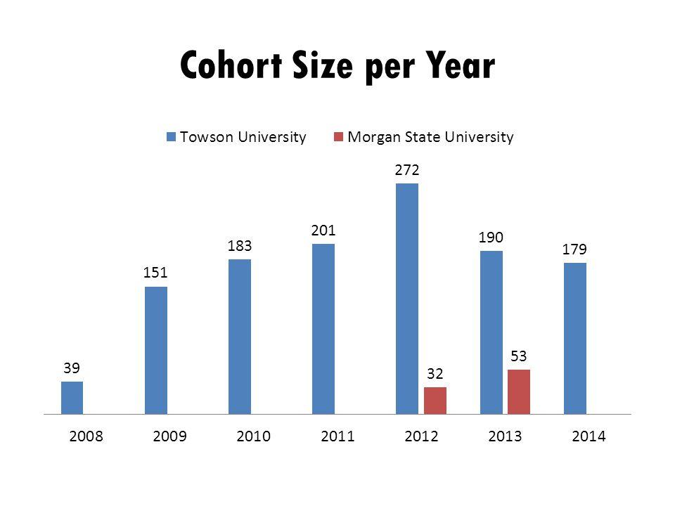 Cohort Size per Year